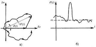 Реферат Исследование методов оценки отношения сигнал шум в  а годограф вектора суммы гармонического сигнала и шума когда вектор шума велик по
