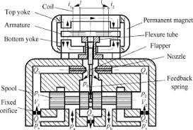 Schematic Diagram Of A Two Stage Electro Hydraulic Servo