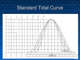 Tides And Tidal Streams 1 Lrg