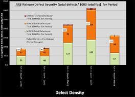 Defect Severity Chart Scope Excel Metrics Reports