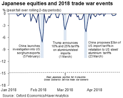 Chinese Stock Market Chart 2018 Stock Market Investors Are Overreacting To Trade War Threat