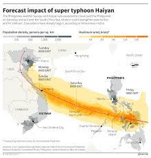 Super Typhoon Haiyan In Charts