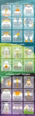 type of lighting fixtures. Indoor Light Fixtures - Types Of Lighting And Their Benefits Type S