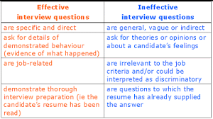 Questions To Not Ask In An Interview Interview Questions To Avoid And What To Ask Instead Ross Clennett
