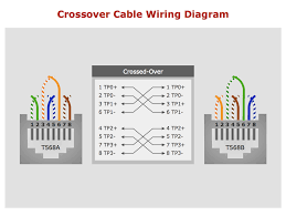 network crossover cable wiring diagram gooddy org blue ox wiring kit instructions at 7 Port Wiring Diagram
