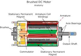 brusheddcmotor is an internally commutated electric motor brusheddcmotor is an internally commutated electric motor designed to be run from a direct current power source electronic projects