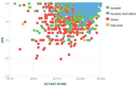 Boston College Acceptance Rate Sat Act Scores