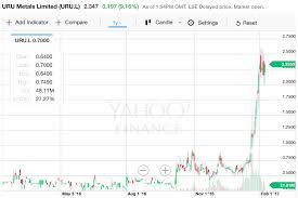 Uru Metals Measured Move Targets Up To 4p Master Investor