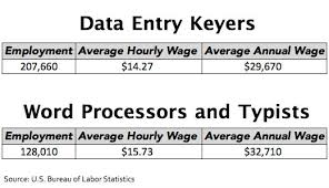 data entry clerk annual salary