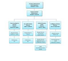 Operation Organization Chart Ttbgov Field Operations Organization Chart
