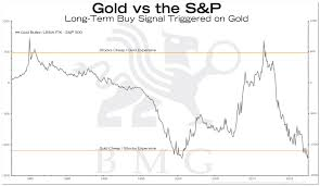 Reuters Gold Chart Gold Vs The S P Bullionbuzz Chart Of The Week Bmg