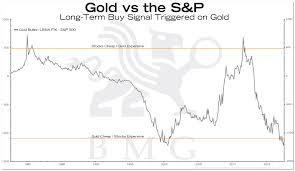 Gold Vs The S P Bullionbuzz Chart Of The Week Bmg
