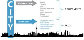 Mapping Of The City According To Urban Functions And Services