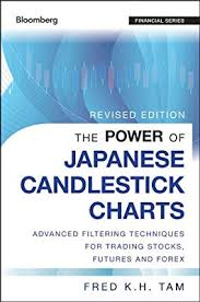 The Power Of Japanese Candlestick Charts Advanced Filtering
