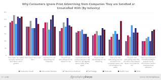 Next Direct Size Chart Marketing Chart When Customers Ignore Direct Mail Heres