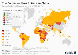 Chart The Countries Most In Debt To China Statista