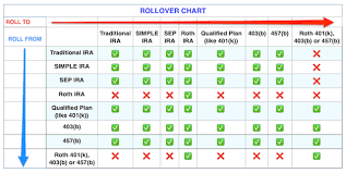 Irs Rollover Chart 2019 Taxes From A To Z 2017 E Is For Eligible Rollover