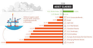 How Every Asset Class Currency And Sector Performed In 2018