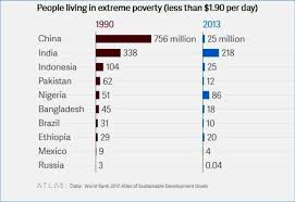 Poverty Line Chart 2017 Comparision Of Nations Present In Severe Poverty Line