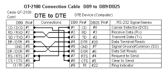 how can i extend the rs 232 connections for a casio qt 2100 b b qt 2100 connection cable db9 to db9 db25