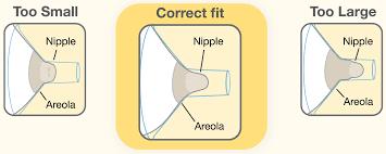 Medela Comparison Chart 73 Interpretive Medela Breastshield Sizes