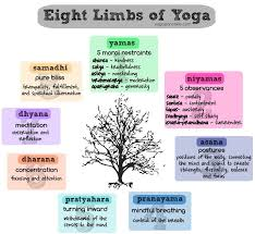 8 Limbs Of Yoga Chart Yoga Tta Breathe To Be Bendy Yoga Philosophy Eight Limbs