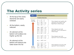 Redox 4 The Activity Series Ppt Download