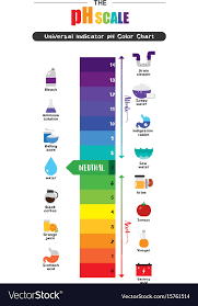Color Chart For Universal Indicator Ph Scale Universal Indicator Ph Color Chart Vector Image