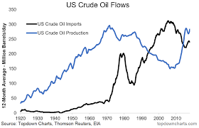 Us Oil Production And Imports Chart Chart Of The Week U S Crude Oil Flows Seeking Alpha