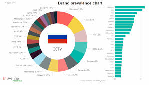 Cctv Markets Research Results Fall 2018 Charles Fetter