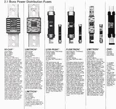 Automotive Fuse Types Chart Types Of Fuses