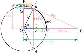 trigonometry  trigonometry