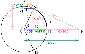 trigonometric functions on the unit circle edit