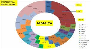 Jamaica Population Chart 5 Facts Jamaica Census Dig Jamaica