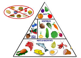 Balanced Meal Chart Nutrition Meal Plan El Modena Aquatics Program