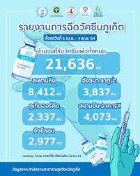 ภูเก็ตฉีดวัคซีนโควิด 19 ไปแล้วกว่า 21,000 ราย (1-4 เมษายน 2563) –  โรงพยาบาลวชิระภูเก็ต | กระทรวงสาธารณสุข