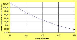 КОНТРОЛЬНАЯ РАБОТА Вариант № Экономическая оценка инвестиций  КОНТРОЛЬНАЯ РАБОТА Вариант №2 Экономическая оценка инвестиций