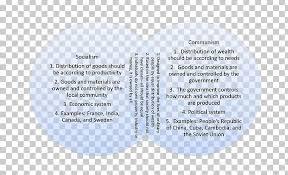 Dia De Los Muertos And Halloween Venn Diagram Capitalism Socialism Communism Venn Diagram Png Clipart