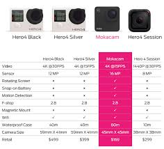 Gopro Chart Comparison Mokacam Vs Gopro Comparison Chart 4k Shooters