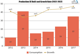 Cargill Sigma-aldrich Asiancrunch Forecast Players Assessment Market Industry Daniels Grade Archer Midland Global – And Analysis Ingredients Roquette Food Freres To 2018 Opportunity 2023 Key Company Alcohol Mgp