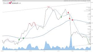 Should You Buy AMZN Stock?