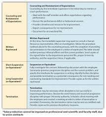 managing employee performance university of iowa s progressive discipline process
