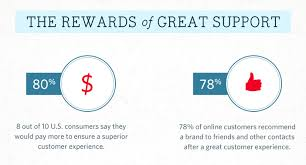 Another Way To Say Customer Service What Bad Customer Service Costs Your Business Infographic