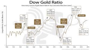 Chart Gld Dow Gold Ratio Bullionbuzz Chart Of The Week Bmg