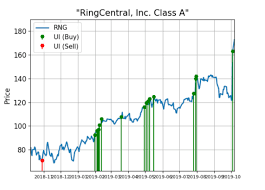 Ring Etf Chart Ringcentral Shares Ring The Register In A Rough Market