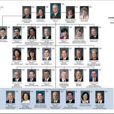 Jsc Organizational Chart Download Scientific Diagram