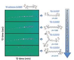 Developments In Gas Chromatography Using Ionic Liquid