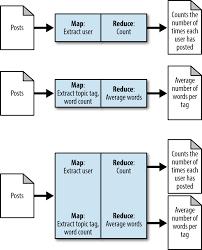 Mapreduce Design Patterns Source Code Mapreduce Design Patterns Donald Miner And Adam Shook Pdf