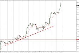 Crude Oil Price Forecast January 12 2018 Technical Analysis