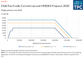 Expanding The Child Tax Credit: Full ...